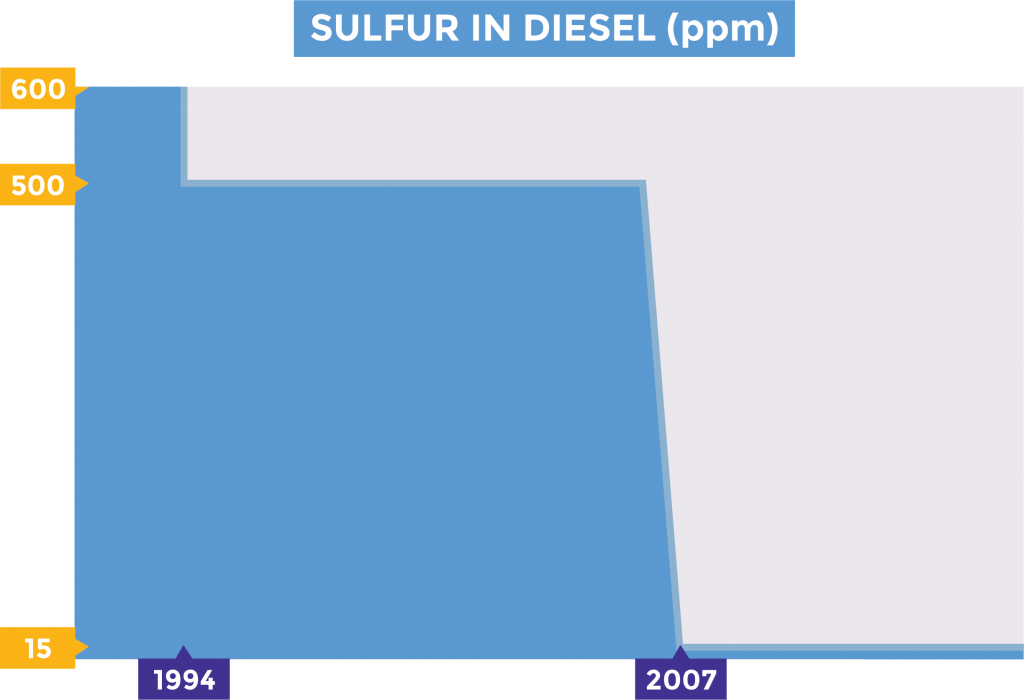 Chart of sulfur content (ppm) in on-road diesel overtime