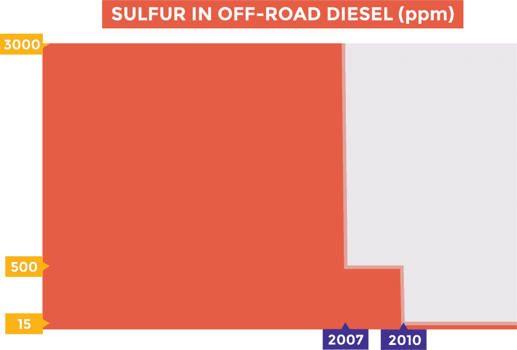 Chart of sulfur content (ppm) in off-road diesel overtime
