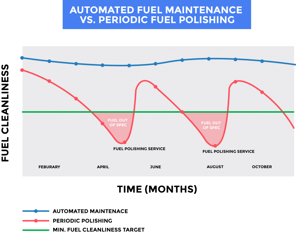 Graphic comparing periodic fuel polishing against automated fuel maintenance as solutions for preventing harmful levels of fuel contamination