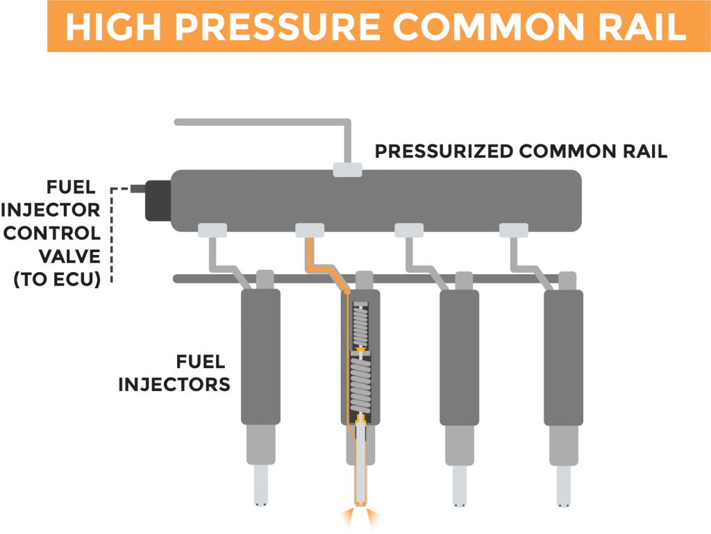 Graphic depicting the internals of a high pressure common rail (HPCR) system