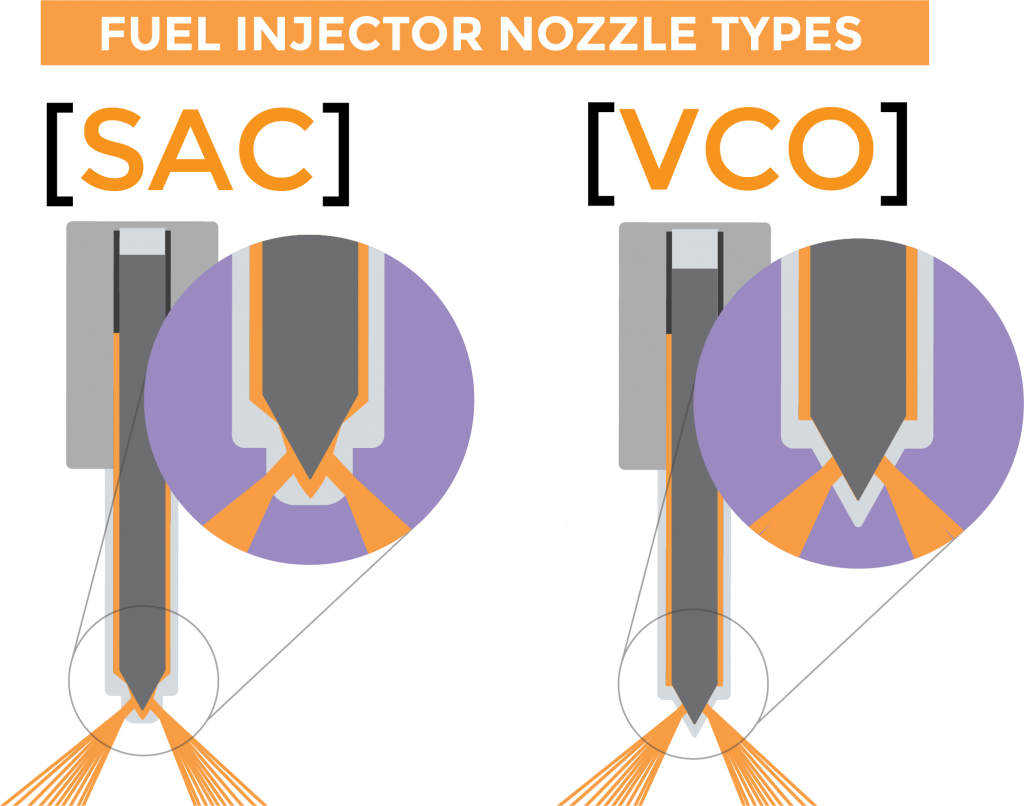 Graphic depicting SAC and VCO types of fuel injectors