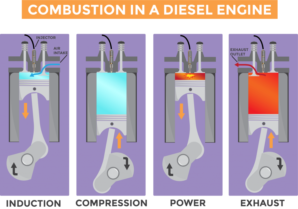 Graphic depicting the combustion process in a diesel engine