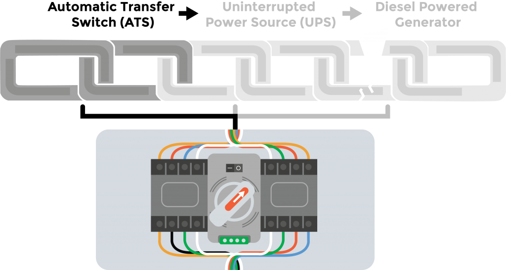 Graphic showing an automatic power transfer switch