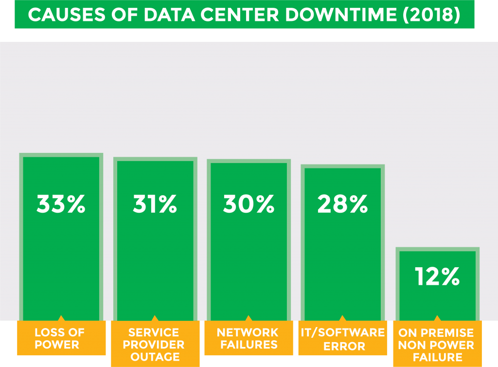 Chart Depicting the top causes of Data Center downtime in 2018