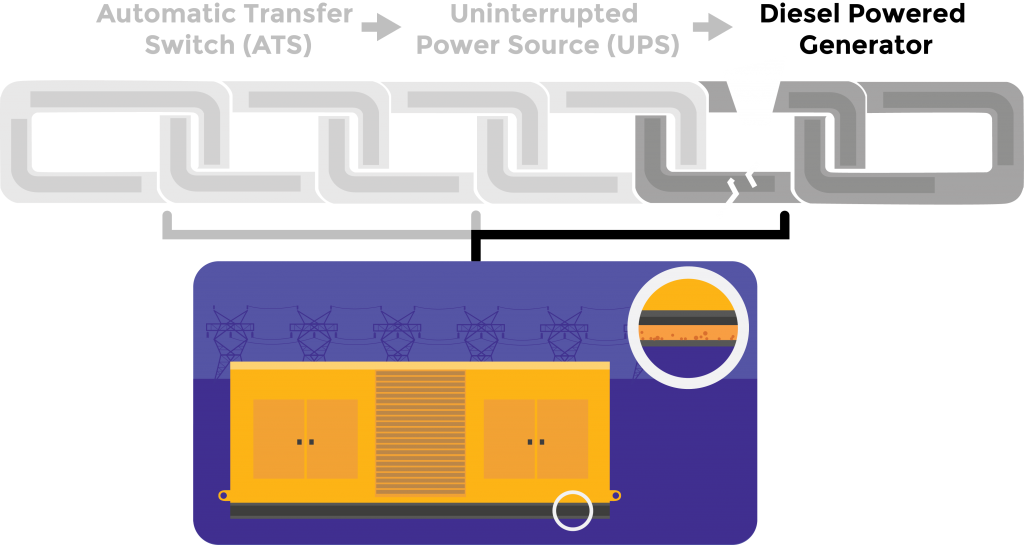 Graphic of a Diesel Power Generator with base tank of contaminated fuel