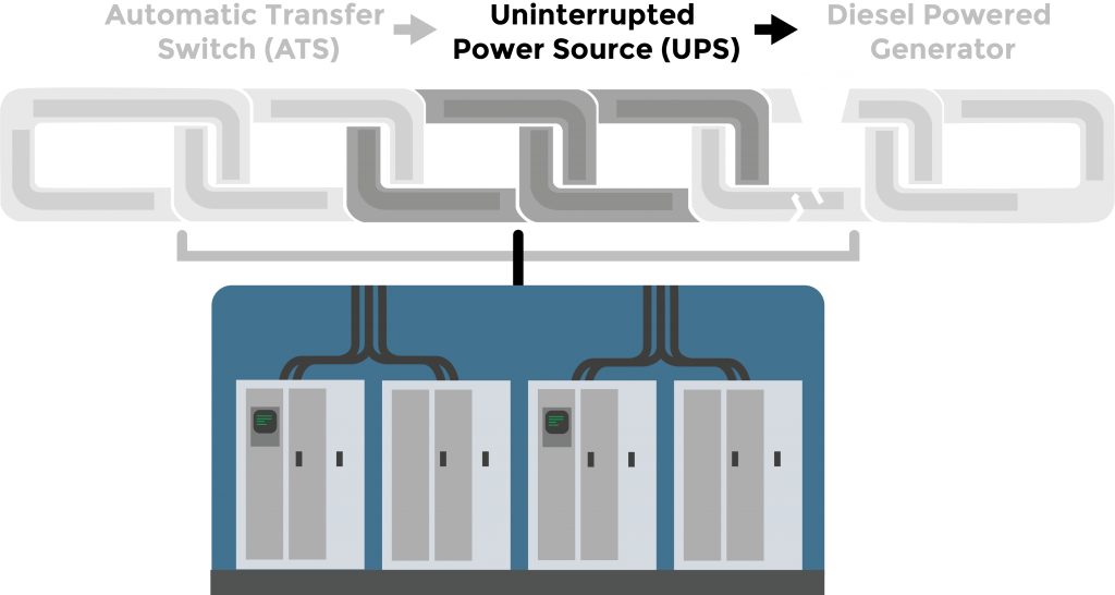 Graphic of a Uninterruptible Power Supply (UPS) system