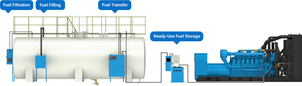 Graphic of a complete fuel management system on a generator which includes ready-use fuel storage, fuel transfer, fuel filling, and fuel filtration.