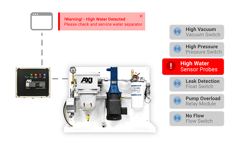 FPS Compact Fuel Maintenance System Smart Alarm and BMS Integration Graphic