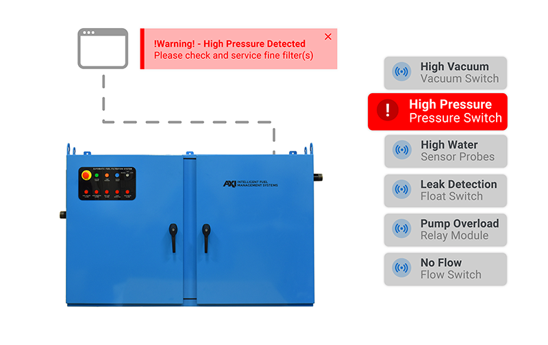 STS Enclosed Fuel Maintenance System Smart Alarm and BMS Integration Graphic