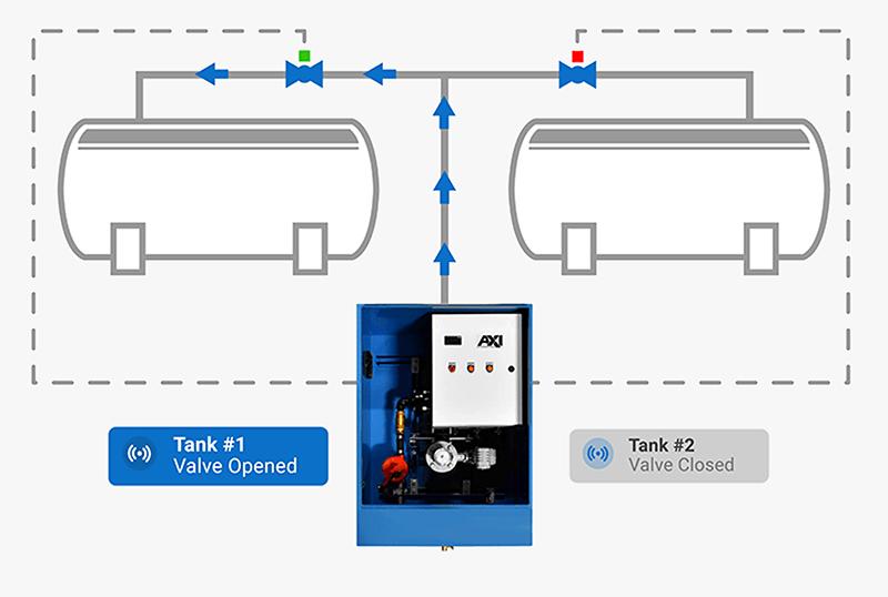 Multi-Tank Upgrade Graphic