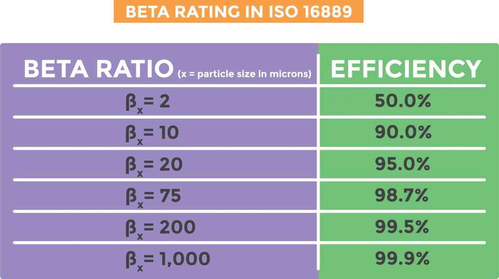 Chart displaying beta ratio and corresponding filter efficiency percentage.
