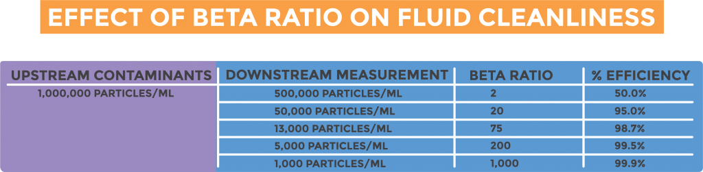 Chart demonstrating the beta ratio and efficiency of upstream vs. downstream particle counts.