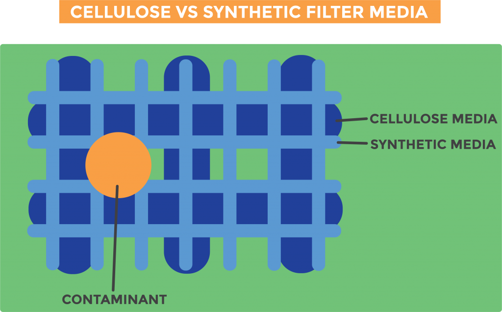 Graphic displaying the difference in cellulose and synthetic (microglass) filter media