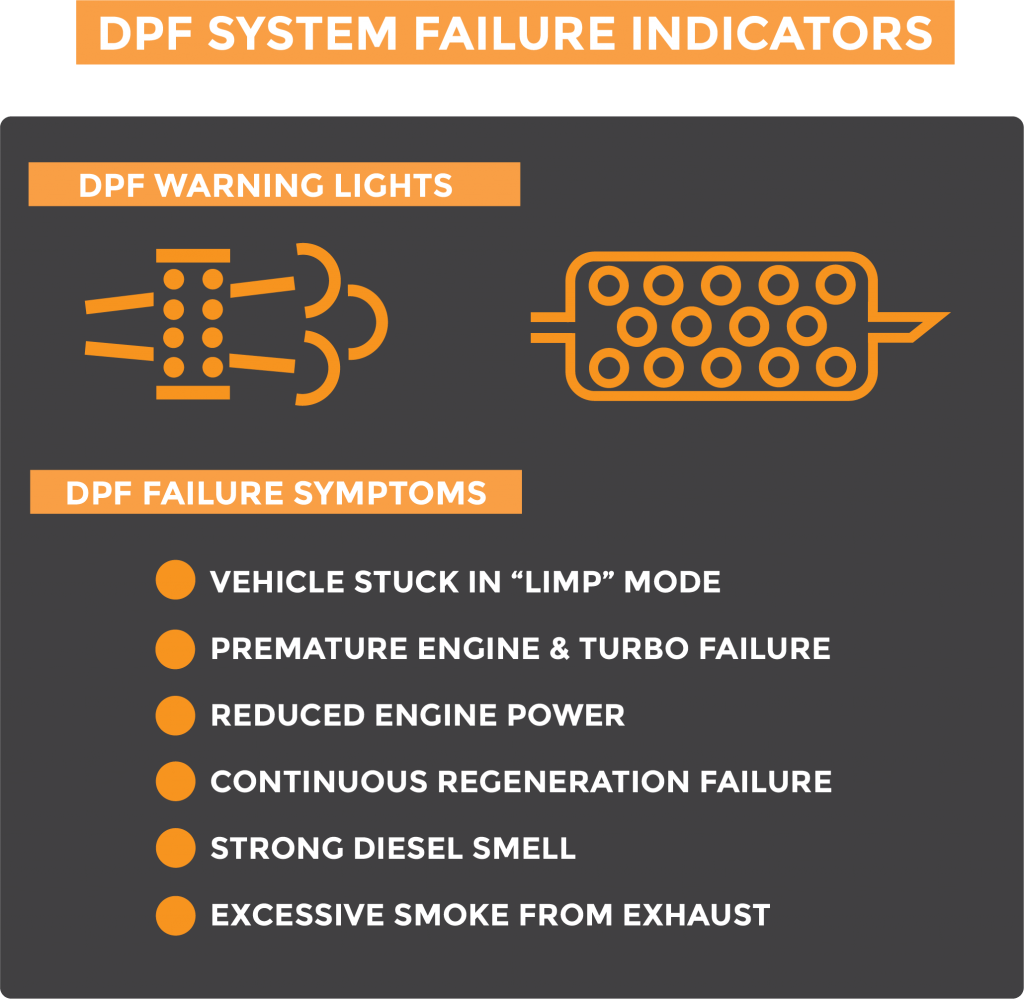 DPF system failure indicators graphic showing examples of warning lights and failure symptoms
