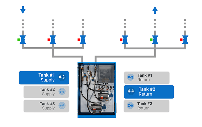 Fuel Transfer System multi-tank functionality graphic.