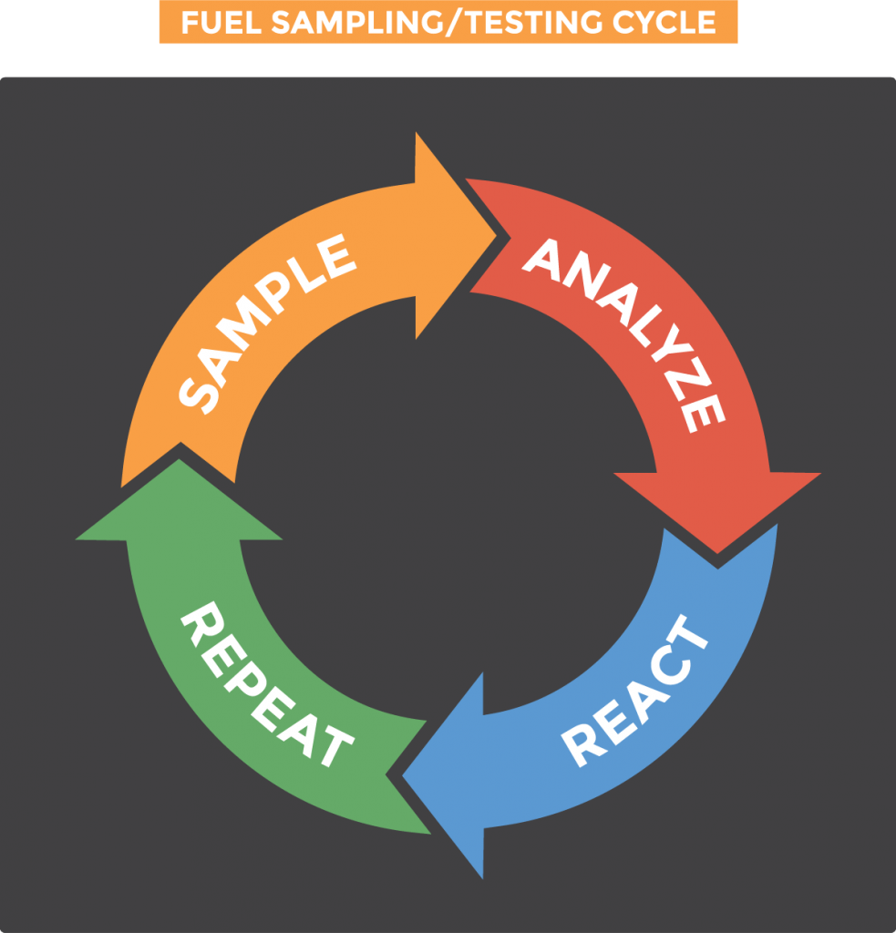 Graphic showing the 4-step cycle of fuel sampling and testing, 1. sample 2. analyze 3. react 4. repeat