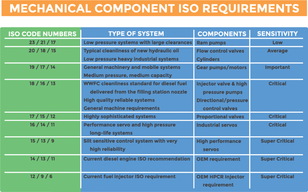 Chart displaying mechanical ISO code requirements for mechanical components and their tolerance sensitivity.