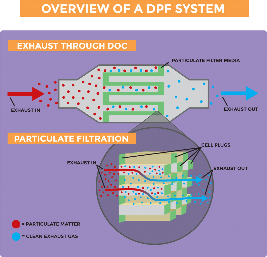 DPF system overview showing components and how the particulate matter is captured