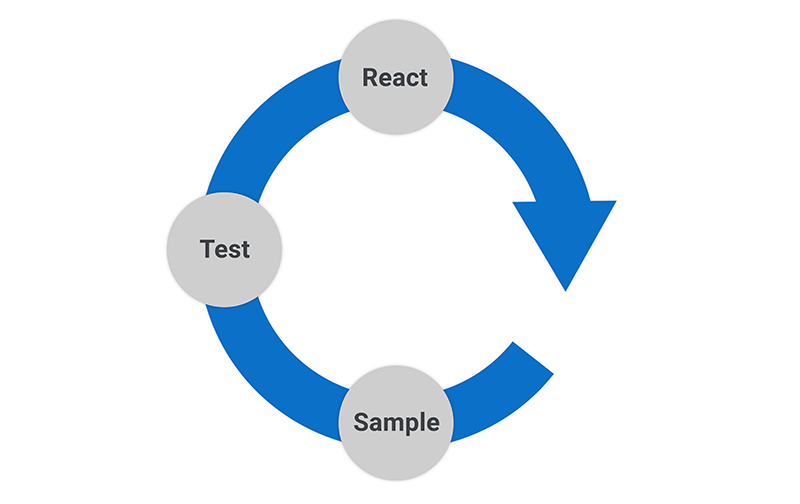 Sample, test, react, repeat graphic