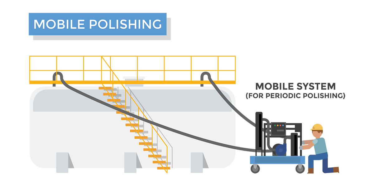 Graphic depicting periodic fuel polishing with a mobile fuel polishing system