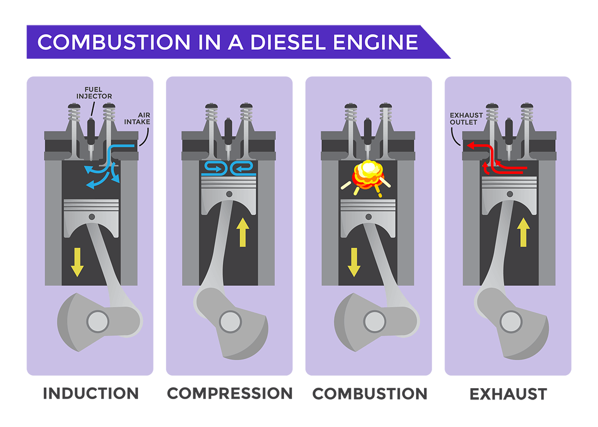 Diesel Combustion Process Graphic