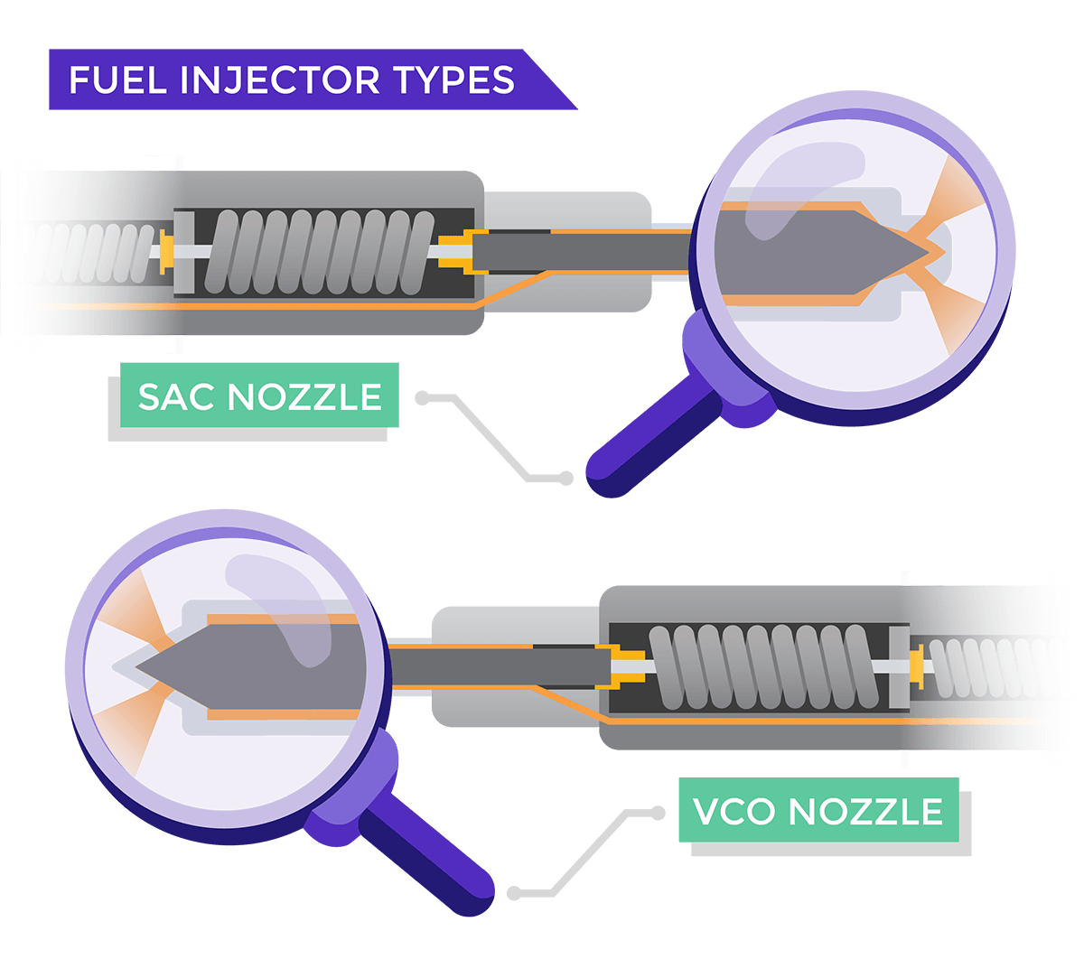 Fuel Injector Types Graphic