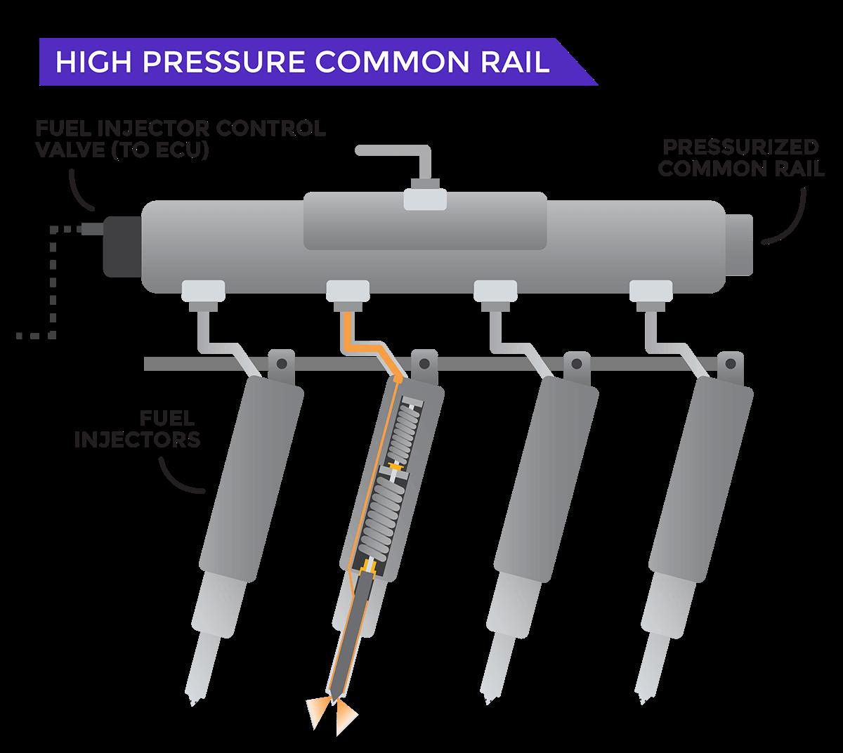 High Pressure Common Rail Graphic
